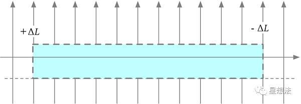 uniswap V3技术白皮书导读:核心是流动性集中插图15
