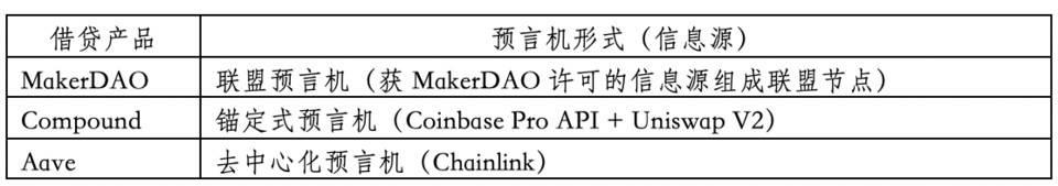 HashKey 曹一新:详解主流去中心化借贷产品预言机原理插图1