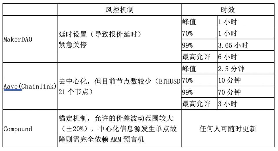 HashKey 曹一新:详解主流去中心化借贷产品预言机原理插图8