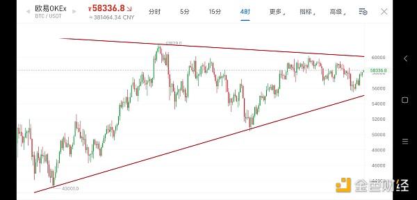 4.9早行情:比特币现v型反弹 但市场重心依然未明