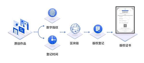 区块链应用之版权保护 强化版权保护意识,支持个人IP数字化