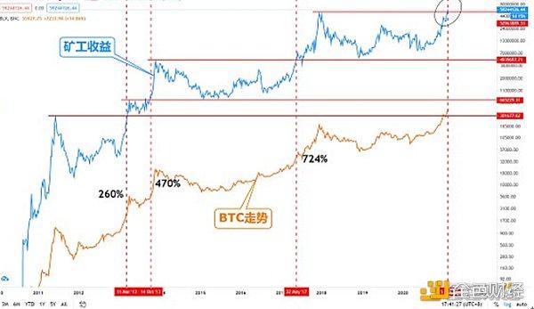 金色趋势丨矿工收益持续新高 BTC或将迎来翻倍行情