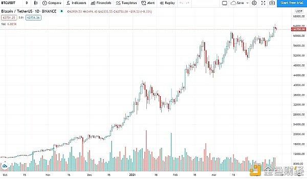 价格分析:BTC、ETH、BNB、XRP、ADA、DOT、UNI、LTC、DOGE、LINK