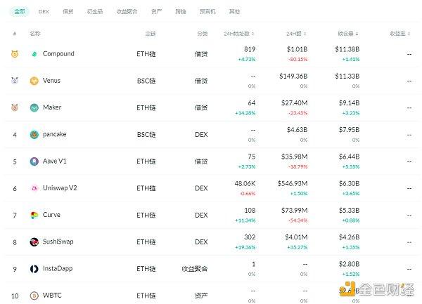 金色DeFi日报 | DeFi代币YFI首次突破5万美元