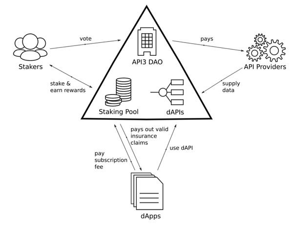 API3:连接区块链和数字世界的桥梁