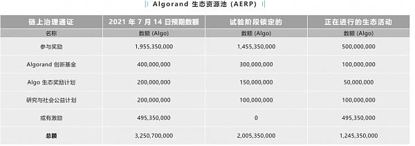 Algorand最新治理机制与后续趋势分析