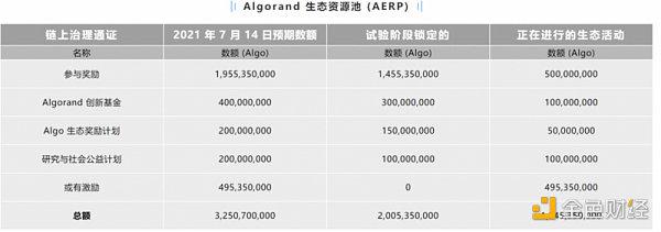 Algorand最新治理机制与后续趋势分析速懂精简