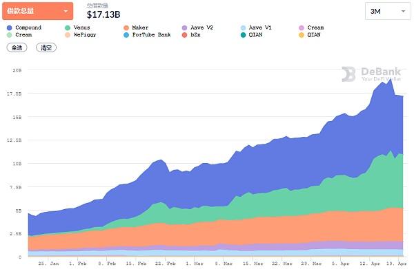 DeFi 主流借贷的多功能「扩张」丨行业
