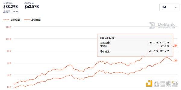 金色DeFi日报   dYdX Layer2版本总交易量突破3亿美金插图3