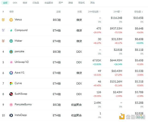 金色DeFi日报   dYdX Layer2版本总交易量突破3亿美金插图