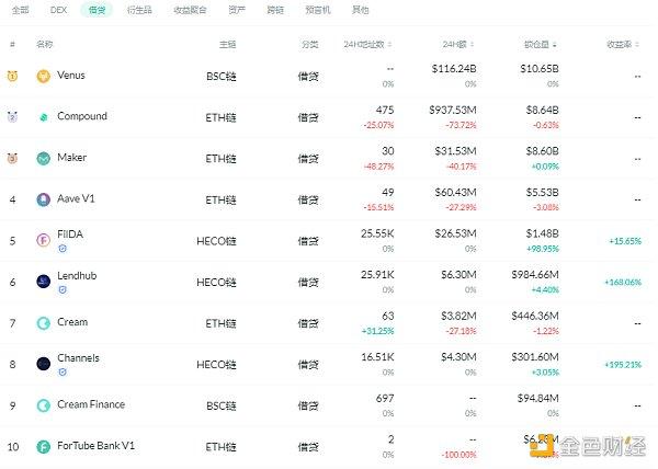 金色DeFi日报   dYdX Layer2版本总交易量突破3亿美金插图2