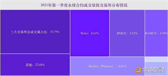 2021Q1永续合约市场交易数据分析报告(BMEX篇)插图2