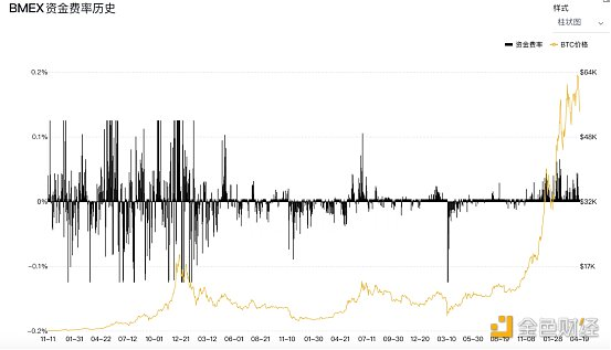 2021Q1永续合约市场交易数据分析报告(BMEX篇)插图8