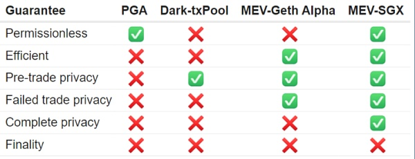 以太坊黑暗森林中的一束光:读懂 MEV 竞赛下的博弈
