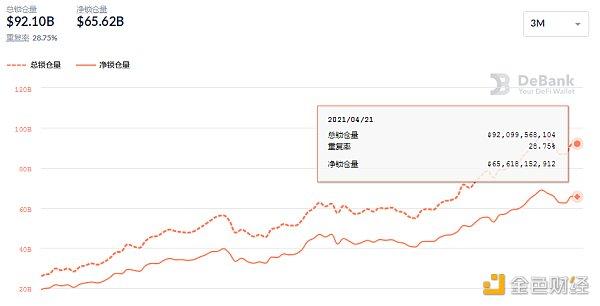 金色DeFi日报   Uniswap周交易量达到100亿美元历史新高插图3