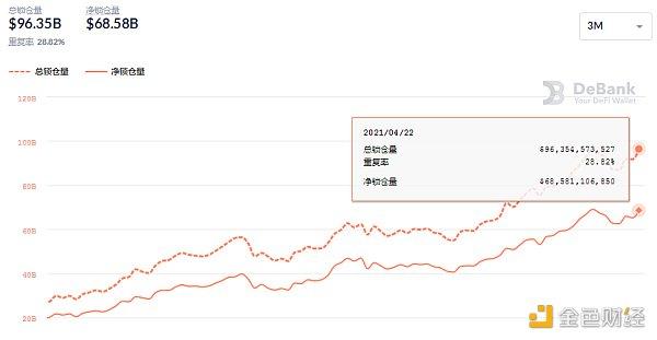 金色DeFi日报 | SUSHI已成功跨链至Heco插图3