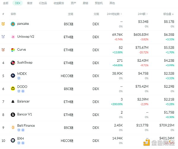 金色DeFi日报 | SUSHI已成功跨链至Heco插图1