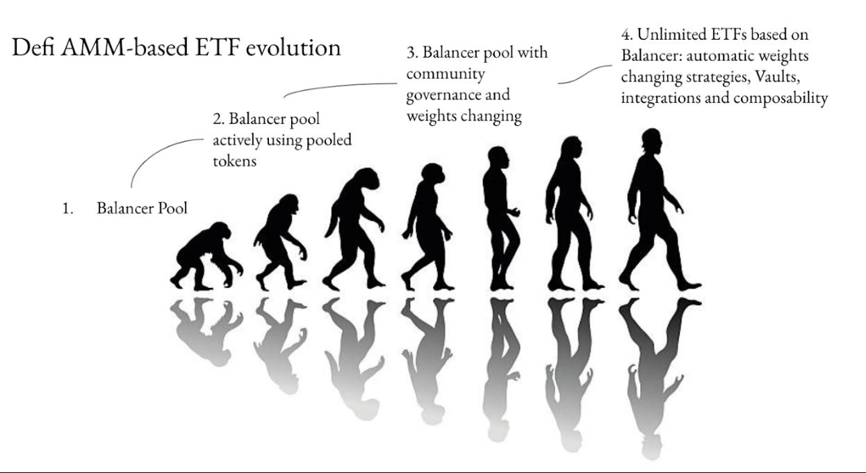 论再平衡:DeFi实现指数基金的正确方式配置与择时再平衡载体插图3