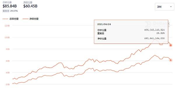 DeFi周刊   Uniswap周交易量达到100亿美元历史新高插图3
