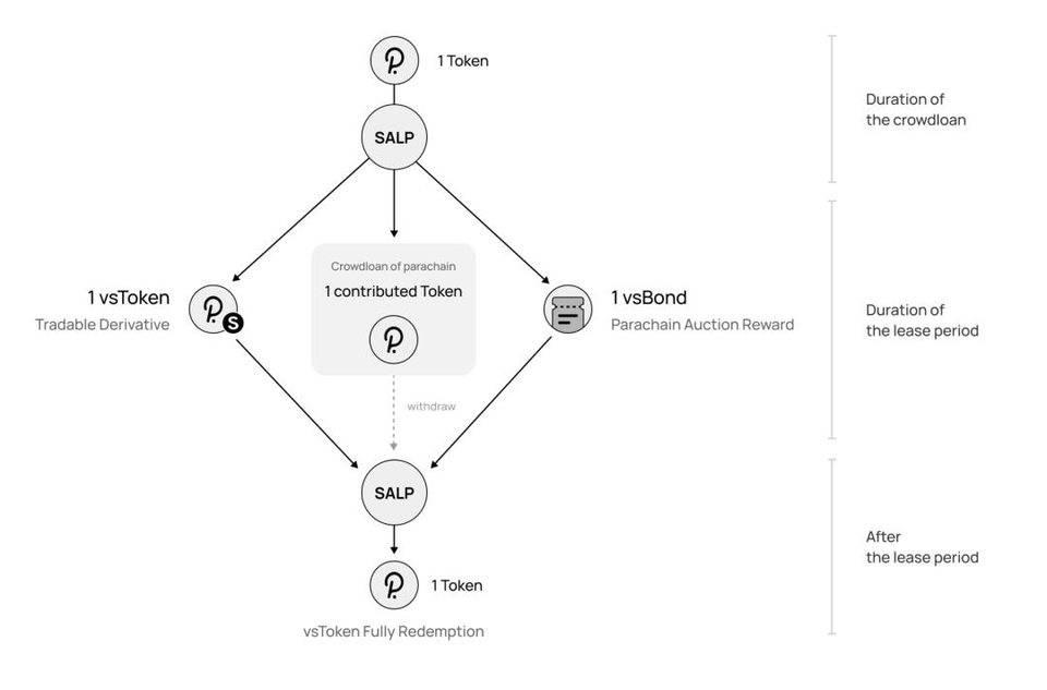 波卡平行链拍卖临近,如何兼顾收益与流动性?