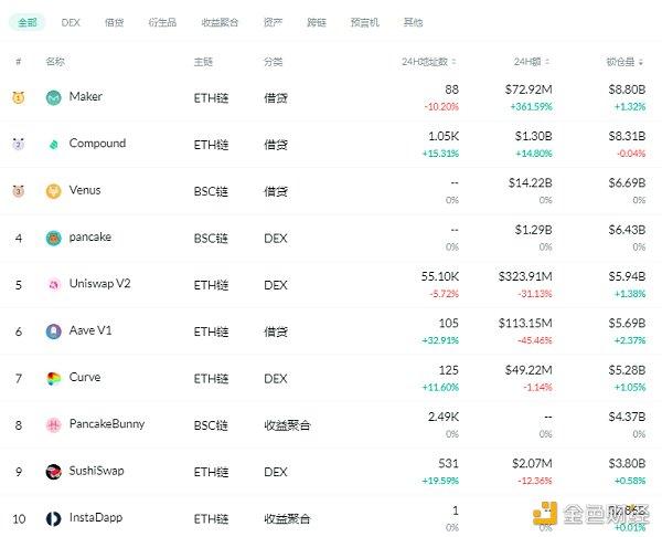 金色DeFi日报 | 以太坊DeFi用户数累计已超过200万个插图