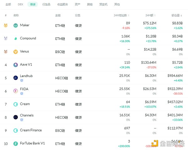 金色DeFi日报 | 以太坊DeFi用户数累计已超过200万个插图2