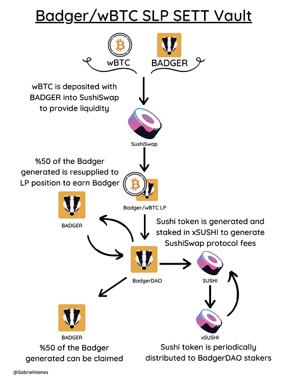 看Badger DAO如何将比特币带入DeFi插图2