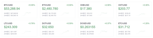 币世界-欧易OKEx早讯:数字人民币海南自贸港交通场景应用启动