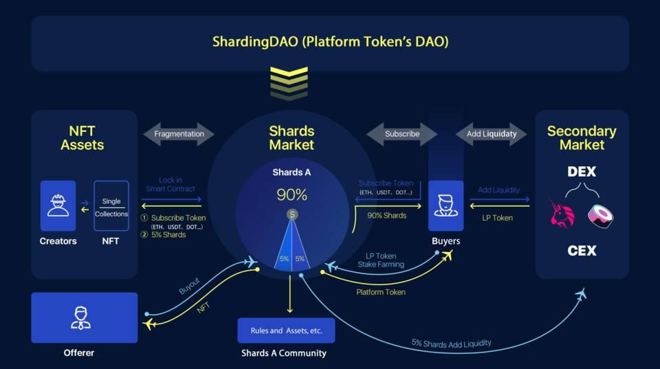 三分钟了解 NFT 分解合成协议 ShardingDAO
