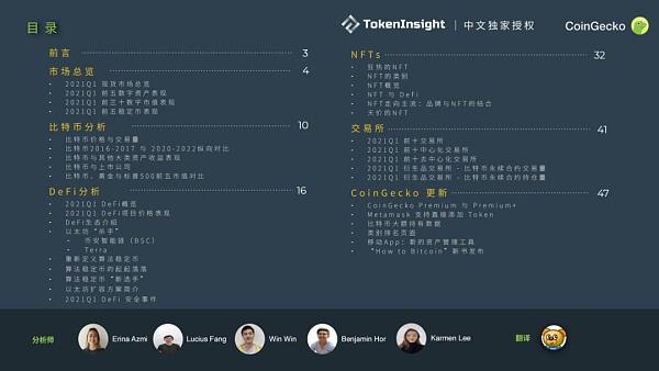 CoinGecko 2021 Q1 数字资产行业季度报告:DeFi篇插图1