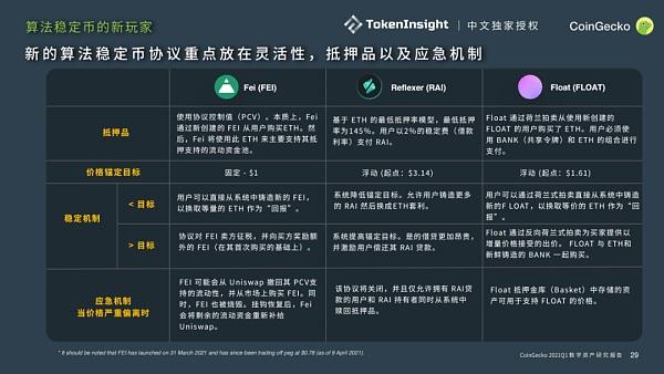 CoinGecko 2021 Q1 数字资产行业季度报告:DeFi篇插图15