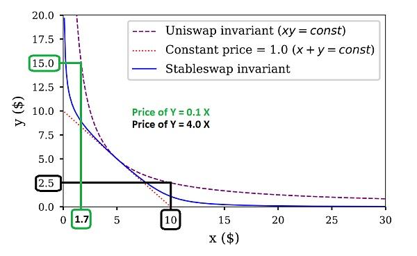 理解自动做市商:价格冲击插图