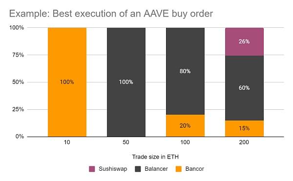 理解自动做市商:价格冲击插图4