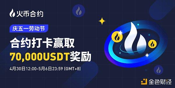 庆五一劳动节 火币合约交易打卡赢取7万USDT奖励插图
