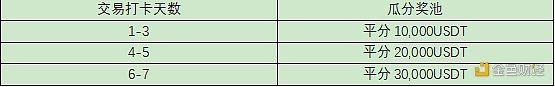庆五一劳动节 火币合约交易打卡赢取7万USDT奖励插图1