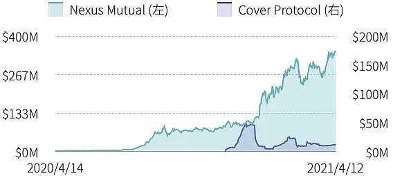 第一季度DeFi保险仅覆盖 DeFi 总锁仓价值的0.69%插图2