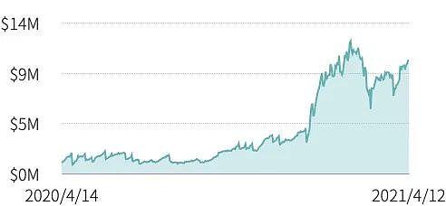 第一季度DeFi保险仅覆盖 DeFi 总锁仓价值的0.69%插图6