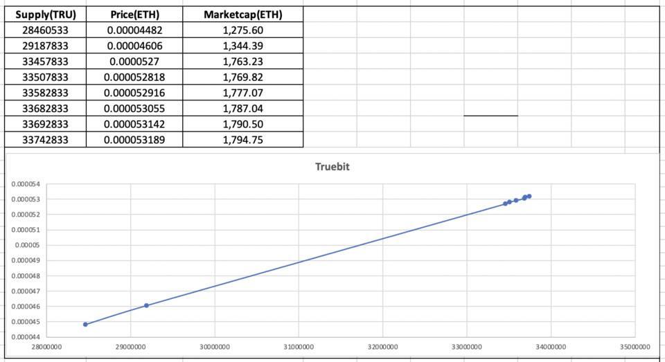 五分钟读懂 Truebit:协议机制、应用场景及经济模型