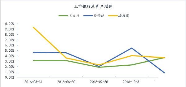 (上市银行总资产增速分析图 来源:Wind资讯、金色财经)