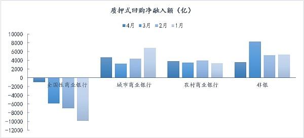 (质押式回购净融入额 来源:Wind资讯、金色财经)