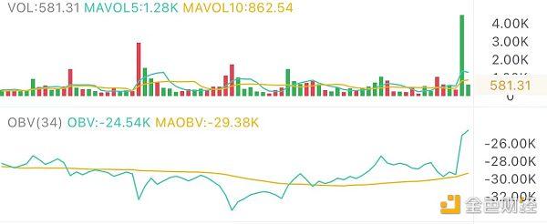 5.6午间行情:市场活跃 能否再次冲高