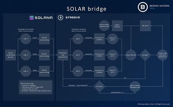 Solana-Arweave桥接正式发布插图