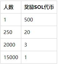 Solana(SOL)现已上线火币交易所插图2