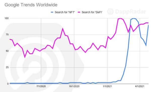 Dapp4月行业概述:DeFi热度依旧 NFT遇冷?