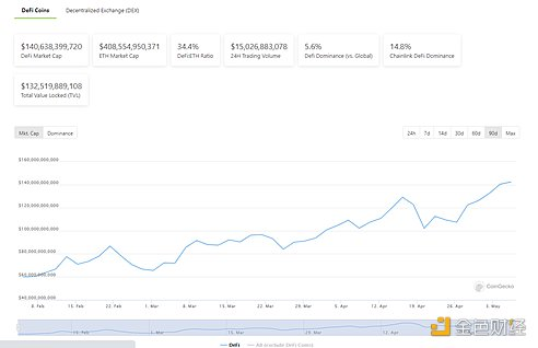 DeFi周刊 | DeFi代币总市值突破1400亿美元 创历史新高插图