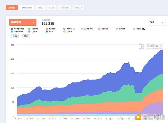 DeFi周刊 | DeFi代币总市值突破1400亿美元 创历史新高插图2