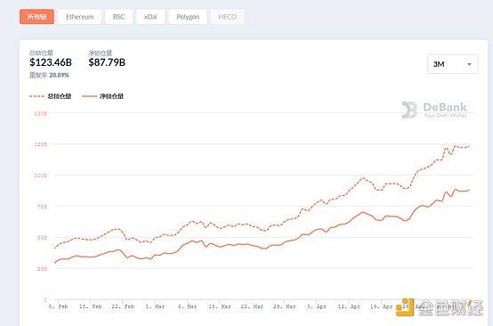 DeFi周刊 | DeFi代币总市值突破1400亿美元 创历史新高插图4