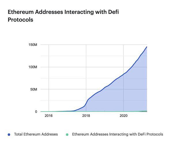 第一季度DeFi:DeFi用户只占以太坊总地址的1%插图