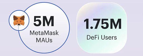 第一季度DeFi:DeFi用户只占以太坊总地址的1%插图1