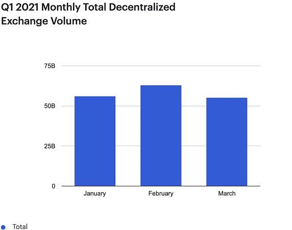 第一季度DeFi:DeFi用户只占以太坊总地址的1%插图5